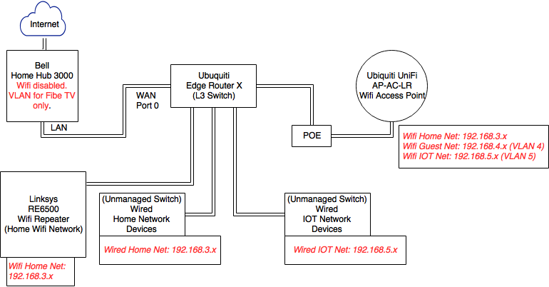 Networking – NIGELAYEN.COM