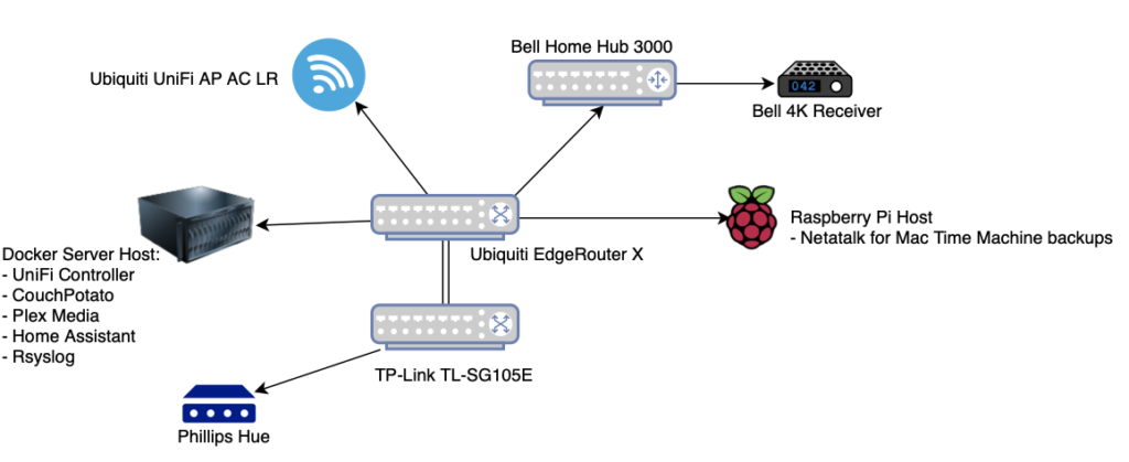 Bell HH3000 pppoe setup with EdgeRouter, UniFi & DuckDNS
